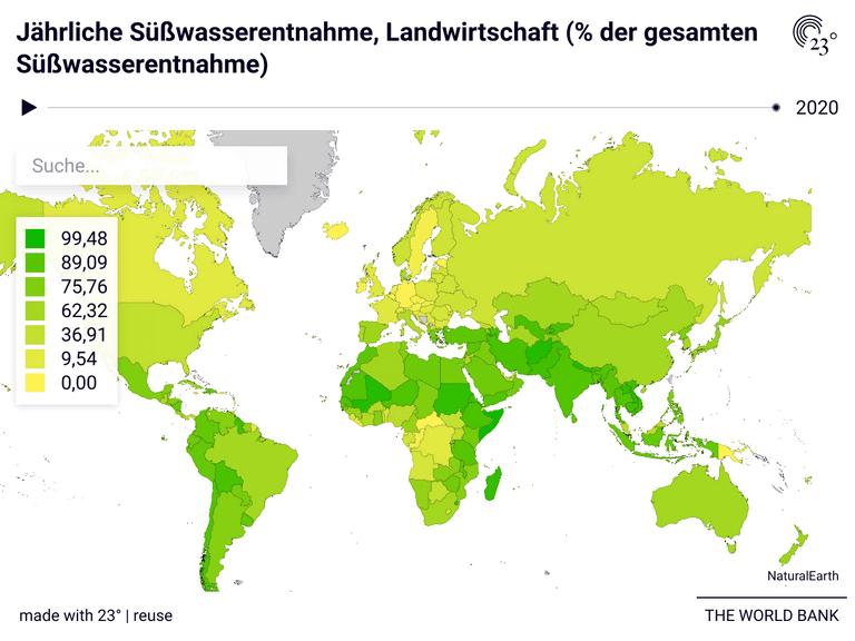 Jährliche Süßwasserentnahme, Landwirtschaft (% der gesamten Süßwasserentnahme)