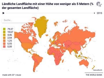 Ländliche Landfläche mit einer Höhe von weniger als 5 Metern (% der gesamten Landfläche)