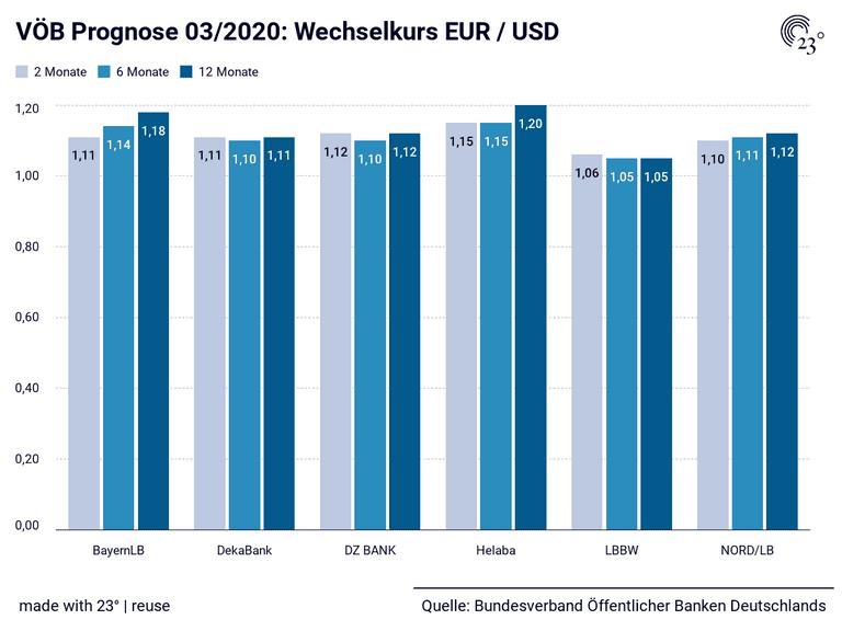 VÖB Prognose 03/2020: Wechselkurs EUR / USD