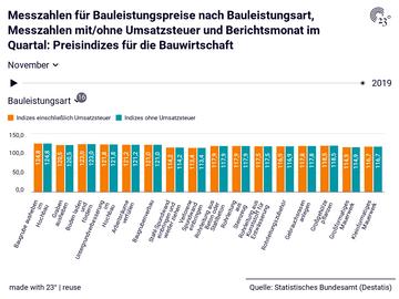 Messzahlen für Bauleistungspreise nach Bauleistungsart, Messzahlen mit/ohne Umsatzsteuer und Berichtsmonat im Quartal: Preisindizes für die Bauwirtschaft