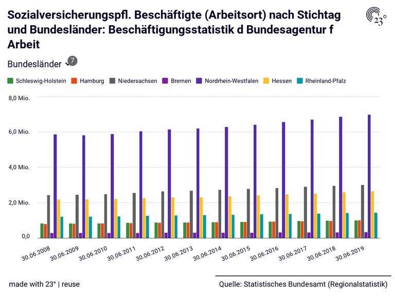 Sozialversicherungspfl. Beschäftigte (Arbeitsort) nach Stichtag und Bundesländer: Beschäftigungsstatistik d Bundesagentur f Arbeit