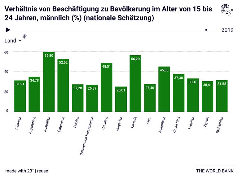 Verhältnis von Beschäftigung zu Bevölkerung im Alter von 15 bis 24 Jahren, männlich (%) (nationale Schätzung)