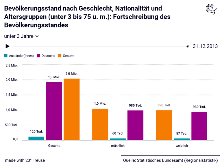 Bevölkerungsstand nach Geschlecht, Nationalität und Altersgruppen (unter 3 bis 75 u. m.): Fortschreibung des Bevölkerungsstandes