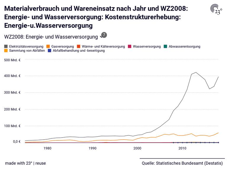 Materialverbrauch und Wareneinsatz nach Jahr und WZ2008: Energie- und Wasserversorgung: Kostenstrukturerhebung: Energie-u.Wasserversorgung