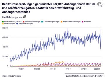 Besitzumschreibungen gebrauchter Kfz,Kfz-Anhänger nach Datum und Kraftfahrzeugarten: Statistik des Kraftfahrzeug- und Anhängerbestandes