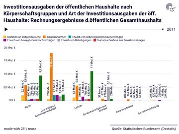 Investitionsausgaben der öffentlichen Haushalte nach Körperschaftsgruppen und Art der Investitionsausgaben der öff. Haushalte: Rechnungsergebnisse d.öffentlichen Gesamthaushalts