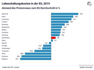 Lebenshaltungskosten in der EU, 2019
