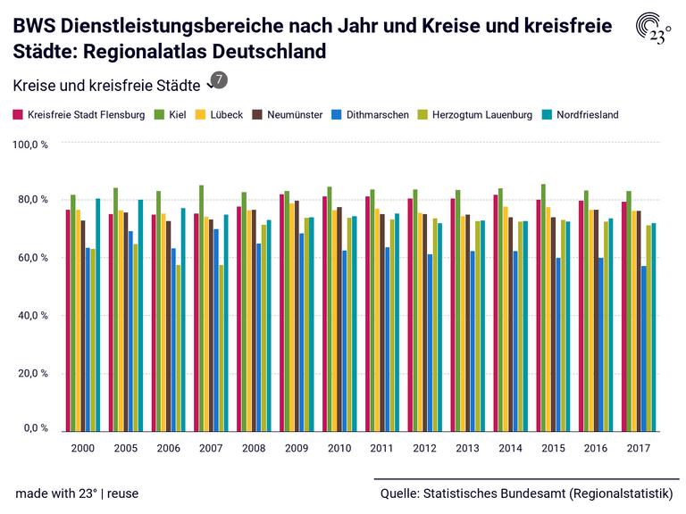 BWS Dienstleistungsbereiche nach Jahr und Kreise und kreisfreie Städte: Regionalatlas Deutschland