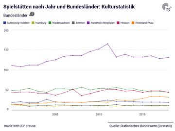 Spielstätten nach Jahr und Bundesländer: Kulturstatistik