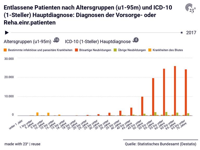 Entlassene Patienten nach Altersgruppen (u1-95m) und ICD-10 (1-Steller) Hauptdiagnose: Diagnosen der Vorsorge- oder Reha.einr.patienten