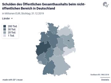 Schulden des Öffentlichen Gesamthaushalts beim nicht-öffentlichen Bereich in Deutschland