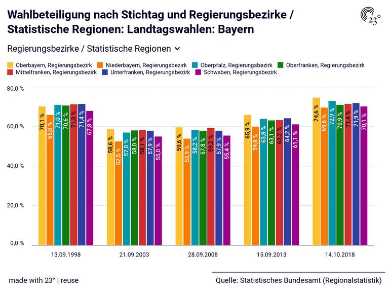 Wahlbeteiligung nach Stichtag und Regierungsbezirke / Statistische Regionen: Landtagswahlen: Bayern