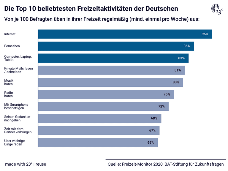 Die Top 10 beliebtesten Freizeitaktivitäten der Deutschen
