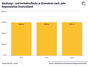 Siedlungs- und Verkehrsfläche je Einwohner nach Jahr: Regionalatlas Deutschland