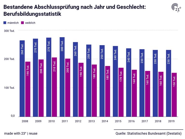 Bestandene Abschlussprüfung nach Jahr und Geschlecht: Berufsbildungsstatistik
