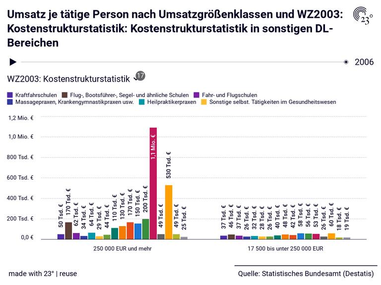 Umsatz je tätige Person nach Umsatzgrößenklassen und WZ2003: Kostenstrukturstatistik: Kostenstrukturstatistik in sonstigen DL-Bereichen