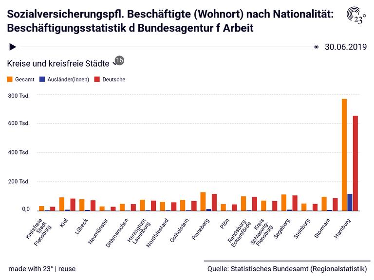 Sozialversicherungspfl. Beschäftigte (Wohnort) nach Nationalität: Beschäftigungsstatistik d Bundesagentur f Arbeit