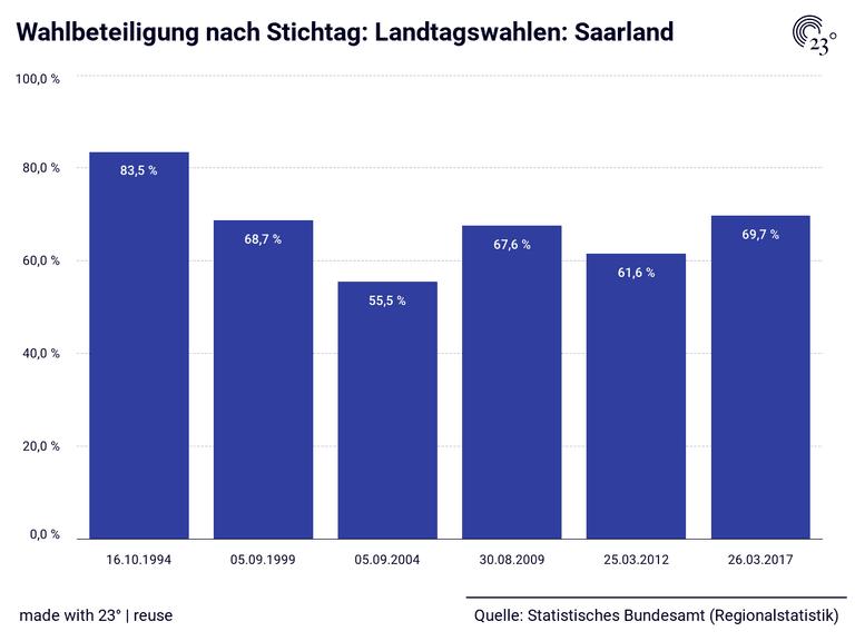 Wahlbeteiligung nach Stichtag: Landtagswahlen: Saarland