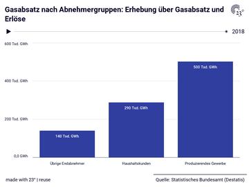 Gasabsatz nach Abnehmergruppen: Erhebung über Gasabsatz und Erlöse