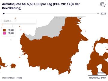 Armutsquote bei 5,50 USD pro Tag (PPP 2011) (% der Bevölkerung)