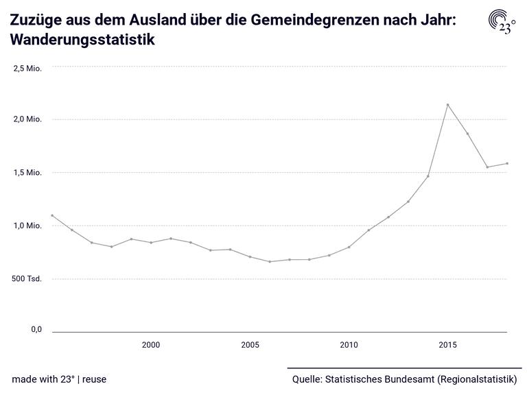 Zuzüge aus dem  Ausland über die Gemeindegrenzen nach Jahr: Wanderungsstatistik