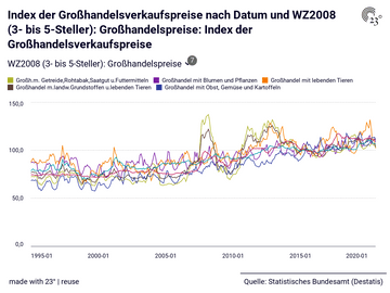 Index der Großhandelsverkaufspreise: WZ2008 (3- bis 5-Steller): Großhandelspreise, Datum, Index der Großhandelsverkaufspreise
