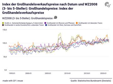 Index der Großhandelsverkaufspreise nach Datum und WZ2008 (3- bis 5-Steller): Großhandelspreise: Index der Großhandelsverkaufspreise