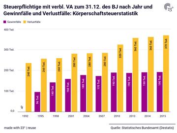 Steuerpflichtige mit verbl. VA zum 31.12. des BJ nach Jahr und Gewinnfälle und Verlustfälle: Körperschaftsteuerstatistik