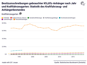Besitzumschreibungen gebrauchter Kfz,Kfz-Anhänger nach Jahr und Kraftfahrzeugarten: Statistik des Kraftfahrzeug- und Anhängerbestandes
