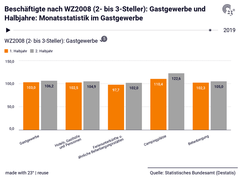 Beschäftigte nach WZ2008 (2- bis 3-Steller): Gastgewerbe und Halbjahre: Monatsstatistik im Gastgewerbe