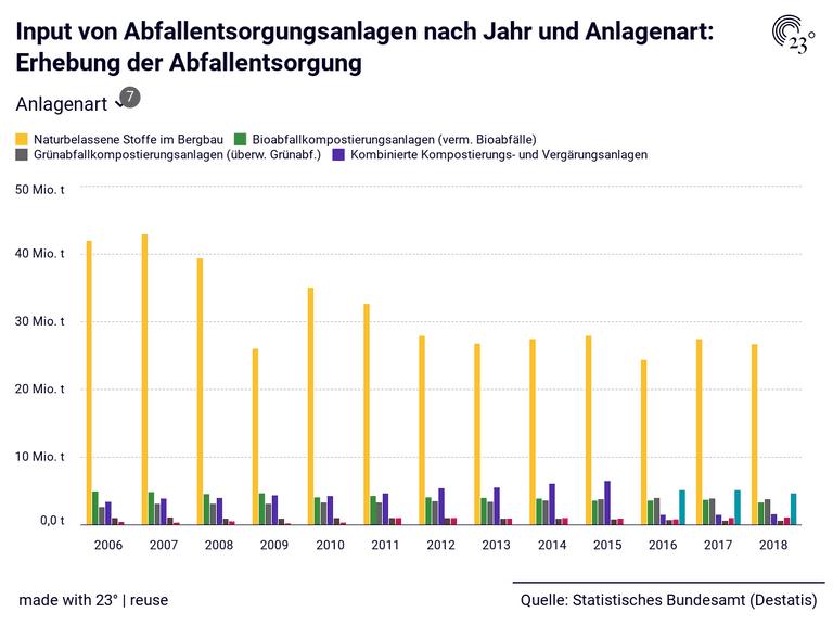 Input von Abfallentsorgungsanlagen nach Jahr und Anlagenart: Erhebung der Abfallentsorgung