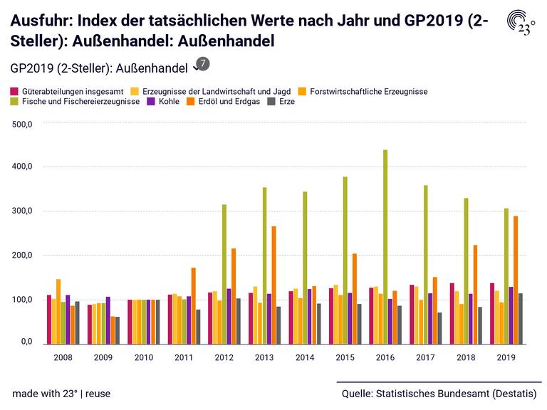 Ausfuhr: Index der tatsächlichen Werte nach Jahr und GP2019 (2-Steller): Außenhandel: Außenhandel