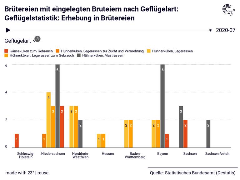 Brütereien mit eingelegten Bruteiern nach Geflügelart: Geflügelstatistik: Erhebung in Brütereien