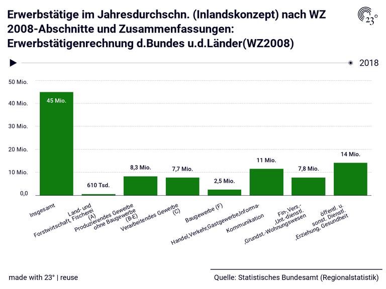 Erwerbstätige im Jahresdurchschn. (Inlandskonzept) nach WZ 2008-Abschnitte und Zusammenfassungen: Erwerbstätigenrechnung d.Bundes u.d.Länder(WZ2008)