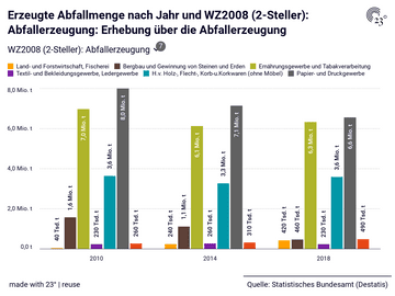 Erzeugte Abfallmenge nach Jahr und WZ2008 (2-Steller): Abfallerzeugung: Erhebung über die Abfallerzeugung