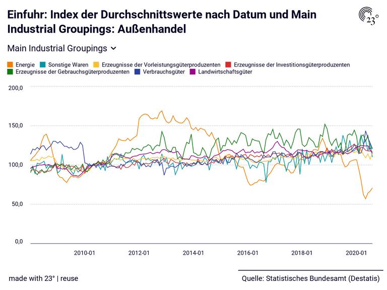 Einfuhr: Index der Durchschnittswerte nach Datum und Main Industrial Groupings: Außenhandel
