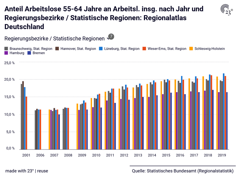 Anteil Arbeitslose 55-64 Jahre an Arbeitsl. insg. nach Jahr und Regierungsbezirke / Statistische Regionen: Regionalatlas Deutschland