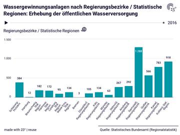 Wassergewinnungsanlagen nach Regierungsbezirke / Statistische Regionen: Erhebung der öffentlichen Wasserversorgung