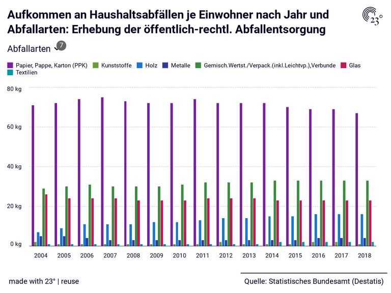 Aufkommen an Haushaltsabfällen je Einwohner nach Jahr und Abfallarten: Erhebung der öffentlich-rechtl. Abfallentsorgung