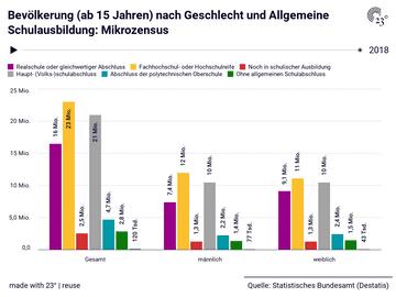 Bevölkerung (ab 15 Jahren) nach Geschlecht und Allgemeine Schulausbildung: Mikrozensus