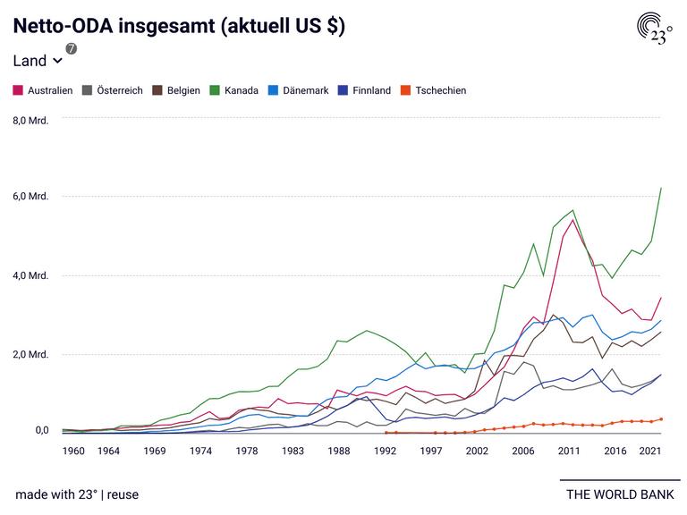 Netto-ODA insgesamt (aktuell US $)