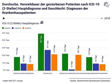 Durchschn. Verweildauer der gestorbenen Patienten nach ICD-10 (2-Steller) Hauptdiagnose und Geschlecht: Diagnosen der Krankenhauspatienten