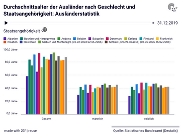 Durchschnittsalter der Ausländer nach Geschlecht und Staatsangehörigkeit: Ausländerstatistik