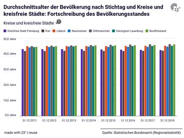Durchschnittsalter der Bevölkerung nach Stichtag und Kreise und kreisfreie Städte: Fortschreibung des Bevölkerungsstandes