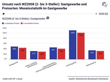 Umsatz nach WZ2008 (2- bis 3-Steller): Gastgewerbe und Preisarten: Monatsstatistik im Gastgewerbe