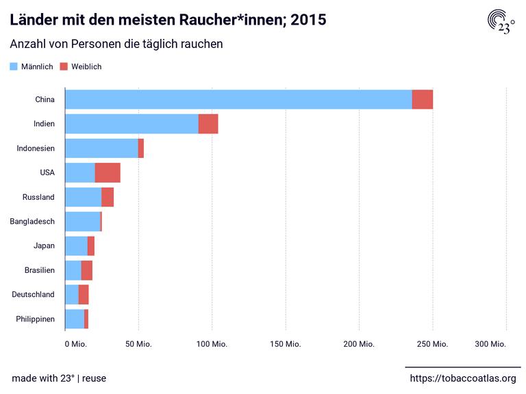 Länder mit den meisten Raucher*innen; 2015
