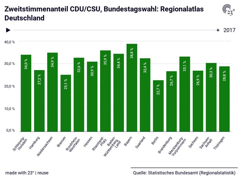 Zweitstimmenanteil CDU/CSU, Bundestagswahl: Regionalatlas Deutschland