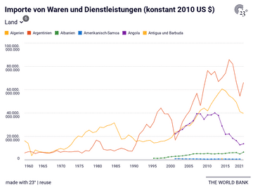 Importe von Waren und Dienstleistungen (konstant 2010 US $)