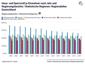Haus- und Sperrmüll je Einwohner nach Jahr und Regierungsbezirke / Statistische Regionen: Regionalatlas Deutschland
