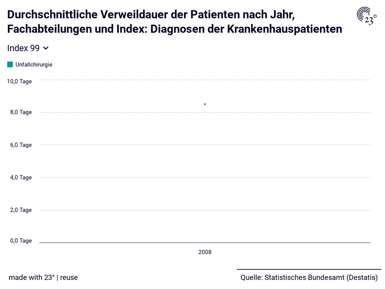 Durchschnittliche Verweildauer der Patienten nach Jahr, Fachabteilungen und Index: Diagnosen der Krankenhauspatienten